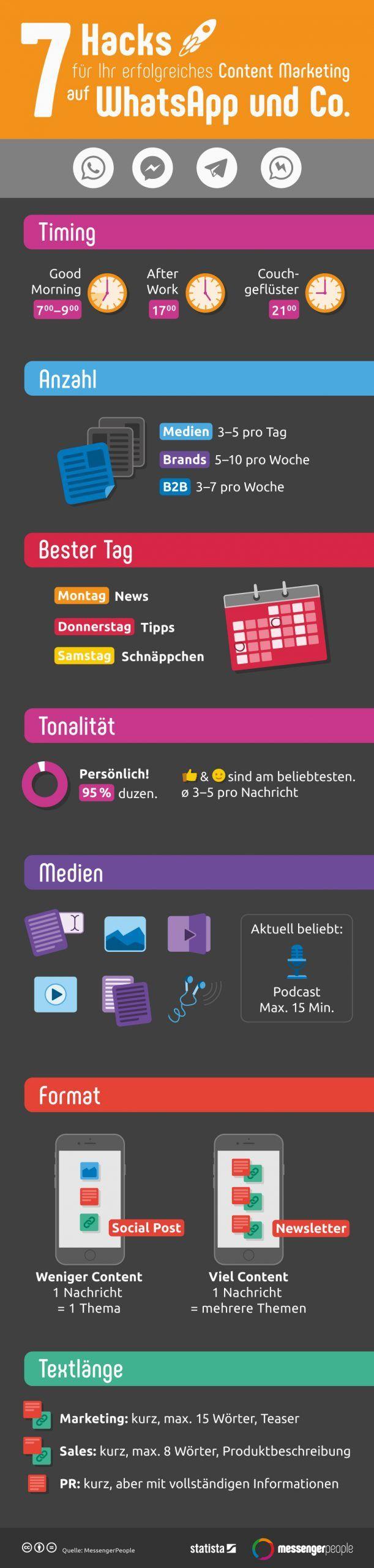 Infografik MessengerPeople Content Marketing