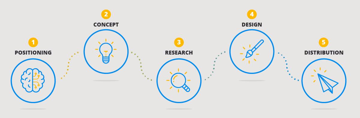 5 Steps zu successful content marketing